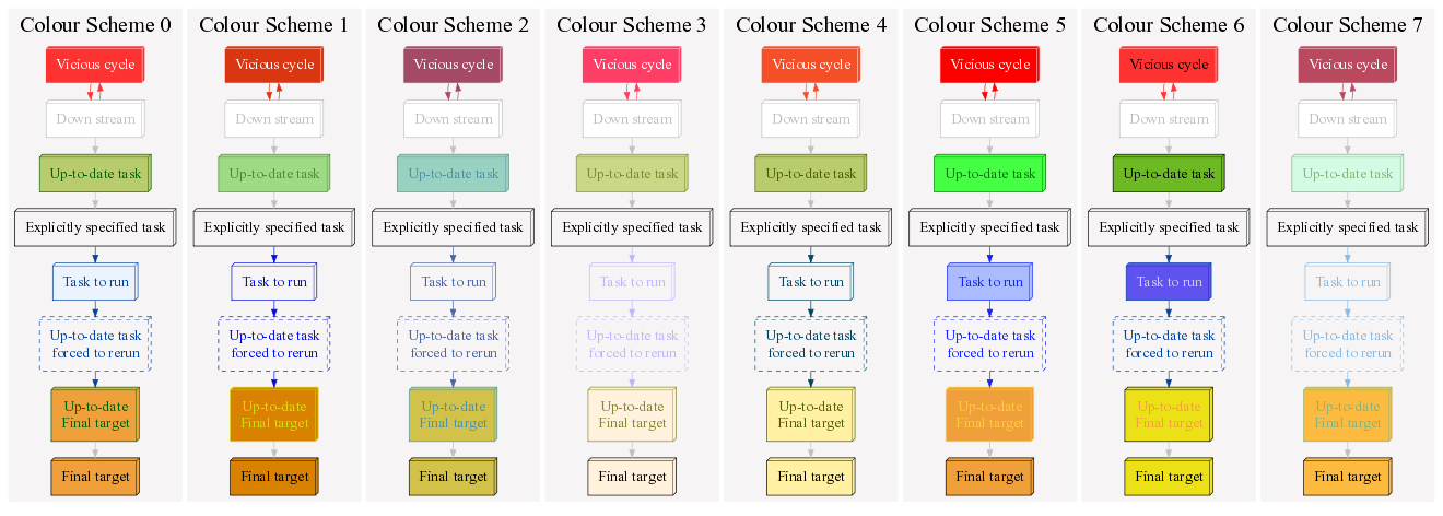 Appendix 1  Flow Chart Colours With Pipeline Printout Graph       U2014 Ruffus 2 6 3 Documentation